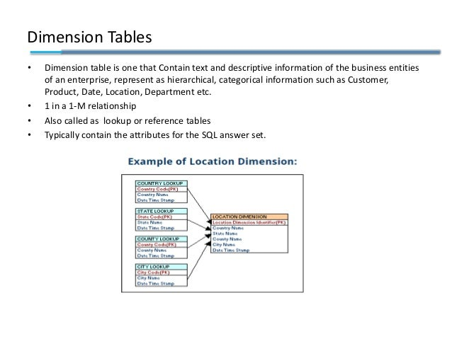 Dimension Tables • Dimension table is one that Contain text and descriptive information of the business entities of an ent...