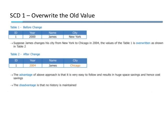 SCD 1 – Overwrite the Old Value