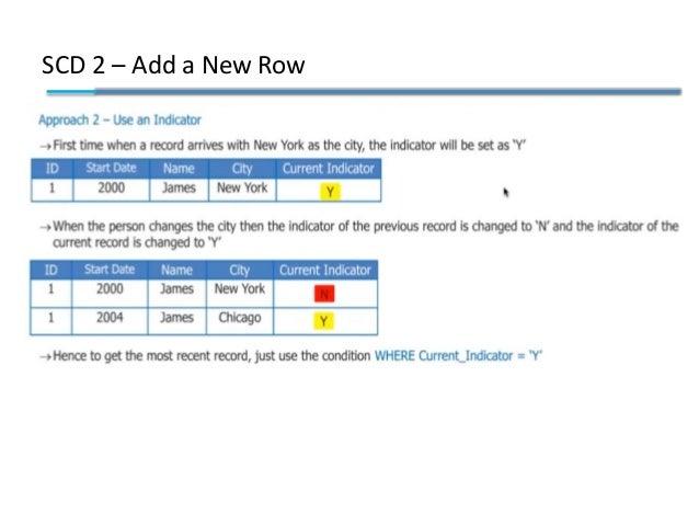 SCD 2 – Add a New Row