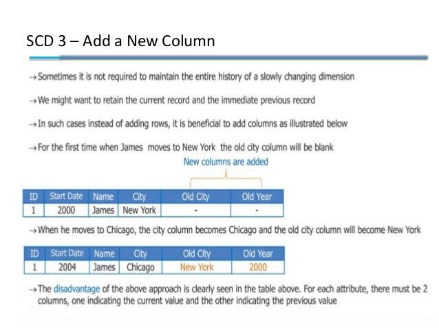 SCD 3 – Add a New Column