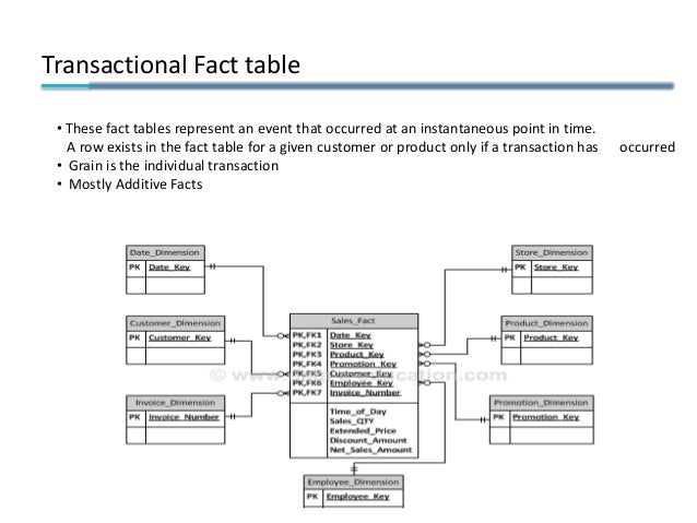 Transactional Fact table • These fact tables represent an event that occurred at an instantaneous point in time. A row exi...