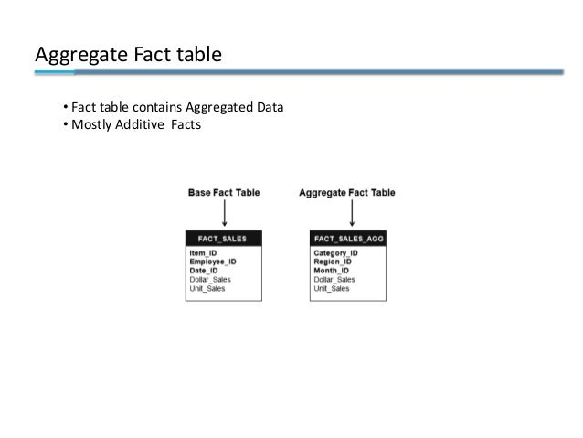 Aggregate Fact table • Fact table contains Aggregated Data • Mostly Additive Facts