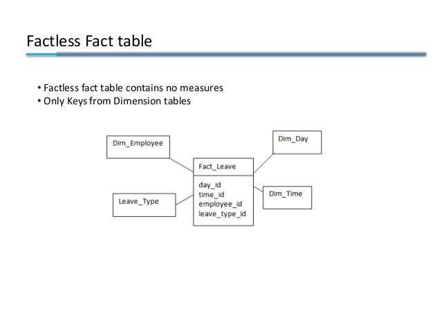 Factless Fact table • Factless fact table contains no measures • Only Keys from Dimension tables