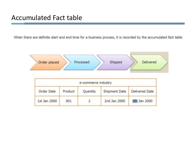 Accumulated Fact table