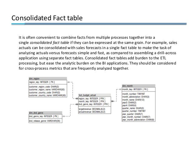 Consolidated Fact table It is often convenient to combine facts from multiple processes together into a single consolidate...