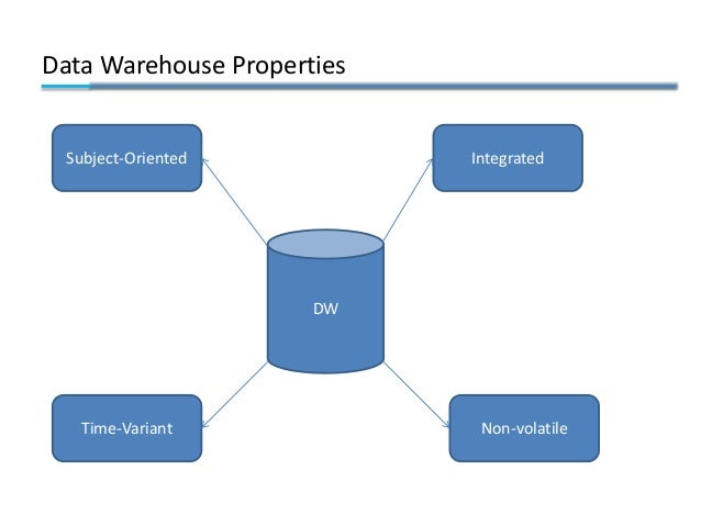 Data Warehouse Properties DW Integrated Non-volatileTime-Variant Subject-Oriented