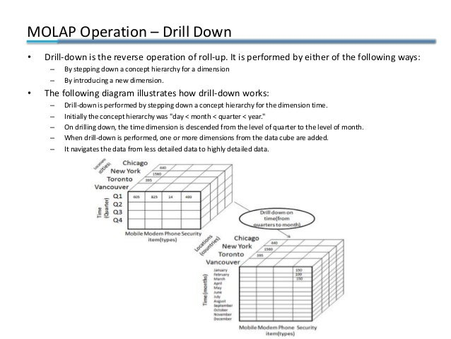 MOLAP Operation – Drill Down • Drill-down is the reverse operation of roll-up. It is performed by either of the following ...