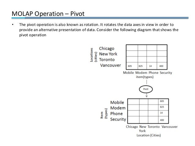 MOLAP Operation – Pivot • The pivot operation is also known as rotation. It rotates the data axes in view in order to prov...