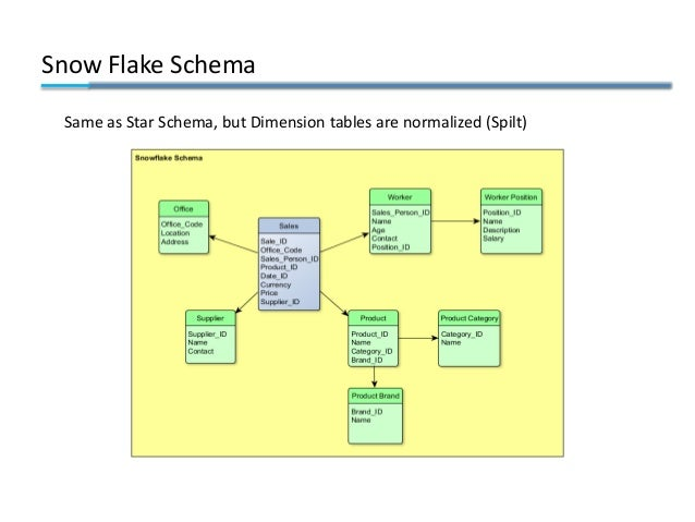 Snow Flake Schema Same as Star Schema, but Dimension tables are normalized (Spilt)