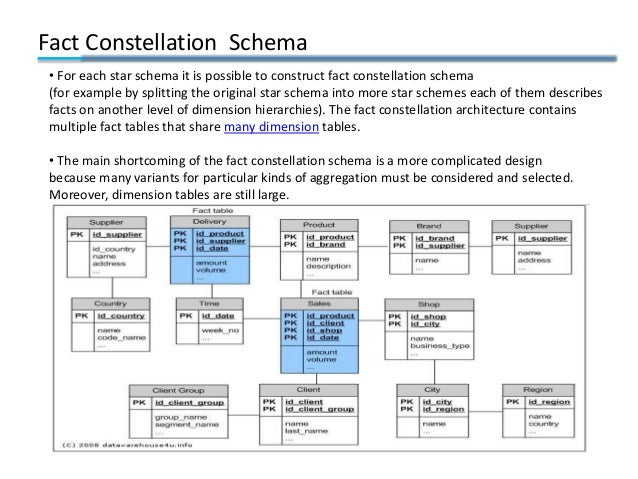Fact Constellation Schema • For each star schema it is possible to construct fact constellation schema (for example by spl...