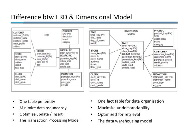 Difference btw ERD & Dimensional Model • One table per entity • Minimize data redundancy • Optimize update / insert • The ...