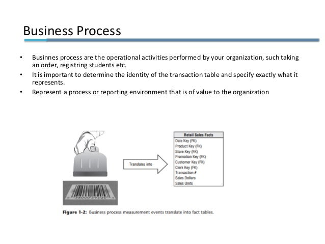 Business Process • Businnes process are the operational activities performed by your organization, such taking an order, r...