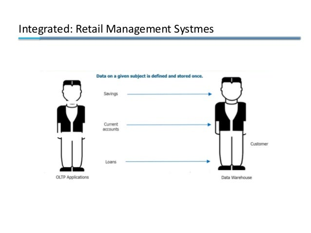 Integrated: Retail Management Systmes