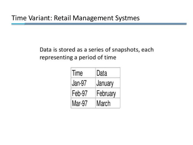 Time Variant: Retail Management Systmes