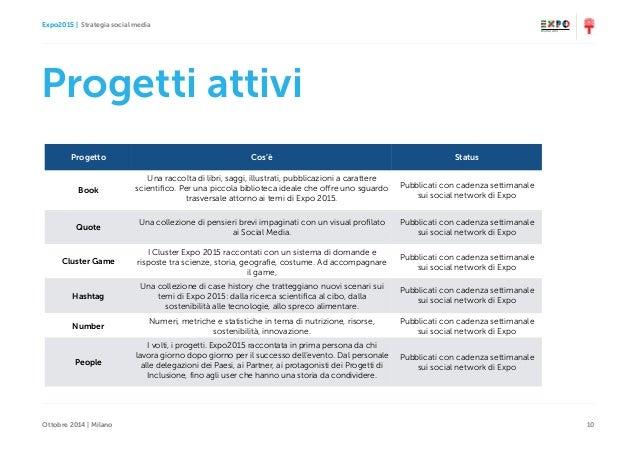 Expo2015   Strategia social media Ottobre 2014   Milano 10 Progetti attivi Progetto Cos'è Status Book Una raccolta di libr...