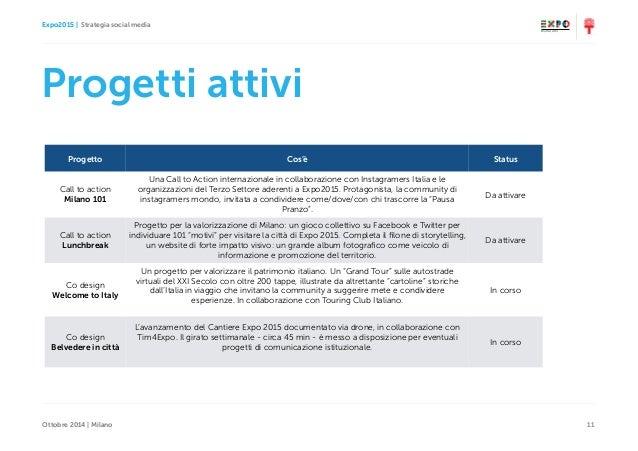 Expo2015   Strategia social media Ottobre 2014   Milano 11 Progetti attivi Progetto Cos'è Status Call to action Milano 10...