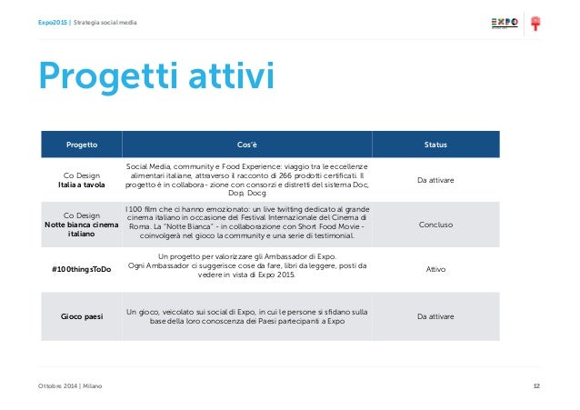 Expo2015   Strategia social media Ottobre 2014   Milano 1212 Progetti attivi Progetto Cos'è Status Co Design Italia a tavo...