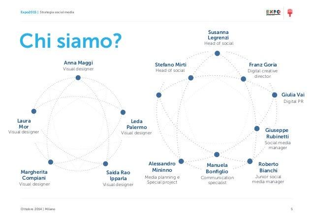 Expo2015   Strategia social media Ottobre 2014   Milano 5 Chi siamo? Head of social Susanna Legrenzi Franz Goria Digital c...
