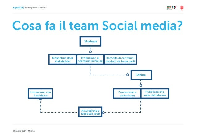 Expo2015   Strategia social media Ottobre 2014   Milano Cosa fa il team Social media? Editing Strategia Mappatura degli st...
