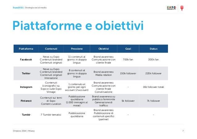 Expo2015   Strategia social media Ottobre 2014   Milano 7 Piattaforme e obiettivi Piattaforma Contenuti Pressione Obiettiv...