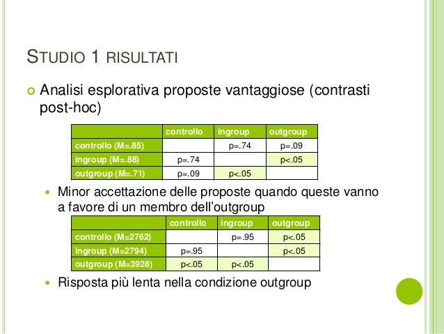 STUDIO 1 RISULTATI  Analisi esplorativa proposte vantaggiose (contrasti post-hoc)  Minor accettazione delle proposte qua...