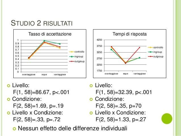 STUDIO 2 RISULTATI  Livello: F(1, 58)=32.39, p<.001  Condizione: F(2, 58)=.35, p=70  Livello x Condizione: F(2, 58)=1.3...