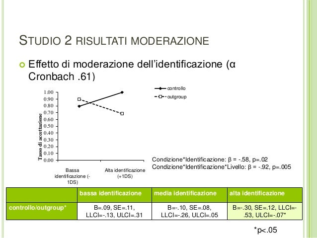 STUDIO 2 RISULTATI MODERAZIONE  Effetto di moderazione dell'identificazione (α Cronbach .61) bassa identificazione media ...