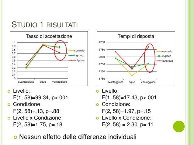 STUDIO 1 RISULTATI  Livello: F(1, 58)=17.43, p<.001  Condizione: F(2, 58)=1.97, p=.15  Livello x Condizione: F(2, 58) =...