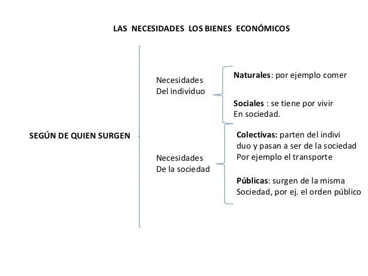 SEGÚN DE QUIEN SURGEN Necesidades Del individuo Naturales : por ejemplo comer Sociales  : se tiene por vivir En sociedad. ...