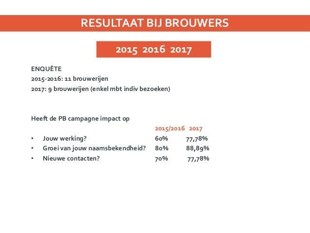 Hoeveel personen bezochten op individuele basis de brouwerij? 2015/2016 : 720/jaar 4 brouwerijen 2017 : 11 238 8 brouwerij...