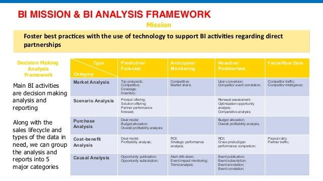 Analytics maturity model ppt