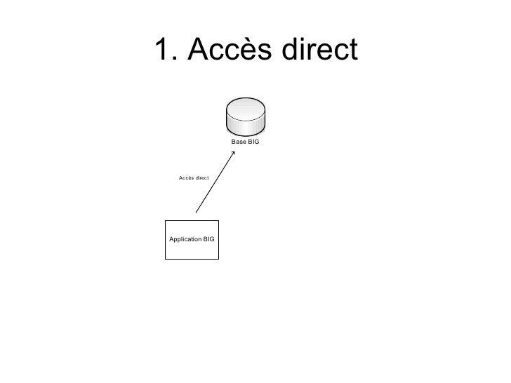 1. Accès direct                   Base BIG    Accès direct Application BIG