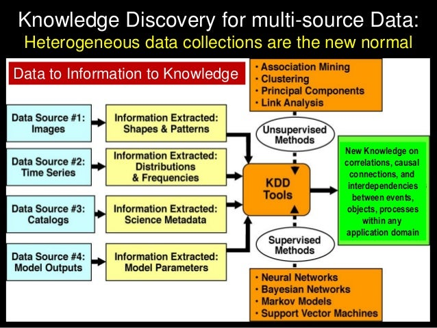 Knowledge Discovery for multi-source Data: Heterogeneous data collections are the new normal New Knowledge on correlations...