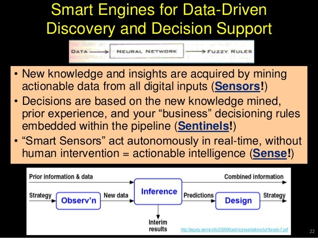 Smart Engines for Data-Driven Discovery and Decision Support • New knowledge and insights are acquired by mining actionabl...