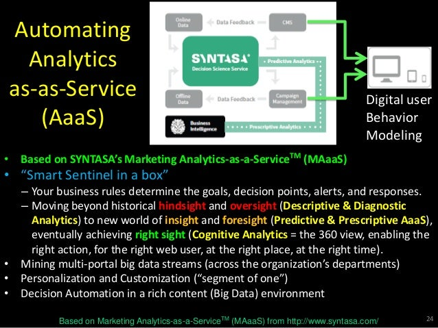 """Automating Analytics as-as-Service (AaaS) • Based on SYNTASA's Marketing Analytics-as-a-ServiceTM (MAaaS) • """"Smart Sentine..."""