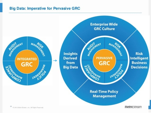 29 © 2015 MetricStream, Inc. All Rights Reserved. Big Data: Imperative for Pervasive GRC
