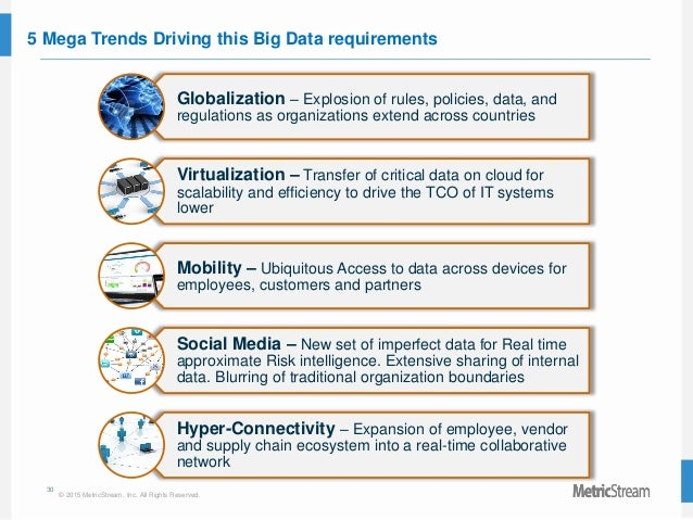 30 © 2015 MetricStream, Inc. All Rights Reserved. 5 Mega Trends Driving this Big Data requirements Globalization – Explosi...