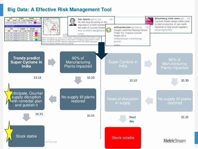 33 © 2015 MetricStream, Inc. All Rights Reserved. Big Data: A Effective Risk Management Tool Trends predict Super Cyclone ...