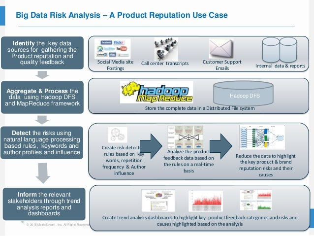 35 © 2015 MetricStream, Inc. All Rights Reserved. Big Data Risk Analysis – A Product Reputation Use Case Social Media site...