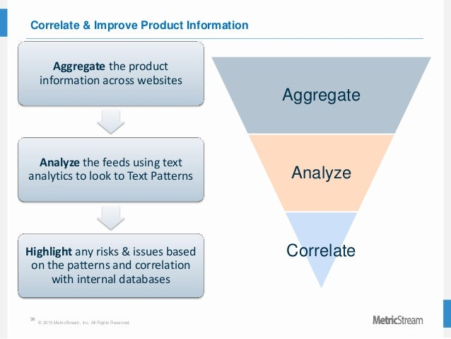 38 © 2015 MetricStream, Inc. All Rights Reserved. Correlate & Improve Product Information Aggregate the product informatio...
