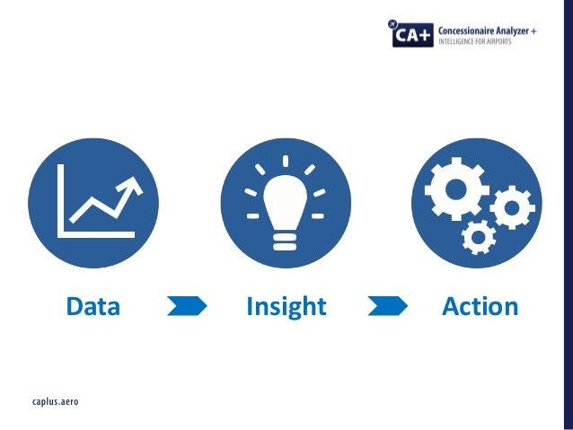 Optimising Big Data Analytics For Non Aeronautical Activity