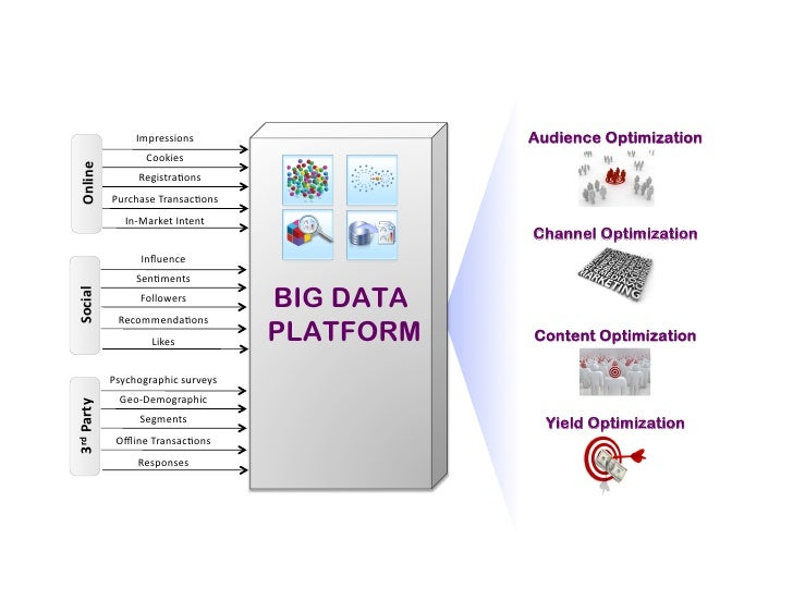 The Hospitality Industry Benefits From the Emergence of Big Data