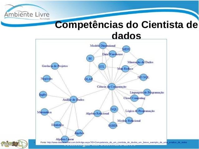 Competências do Cientista de dados ● Fonte http://www.datascientist.com.br/Artigo.aspx?ID=Competencia_de_um_cientista_...