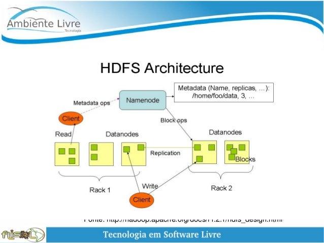 Fonte:http://hadoop.apache.org/docs/r1.2.1/hdfs_design.html