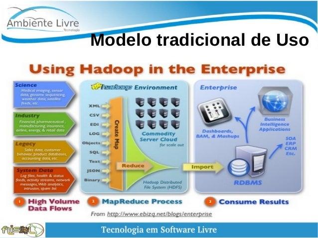 Modelo tradicional de Uso