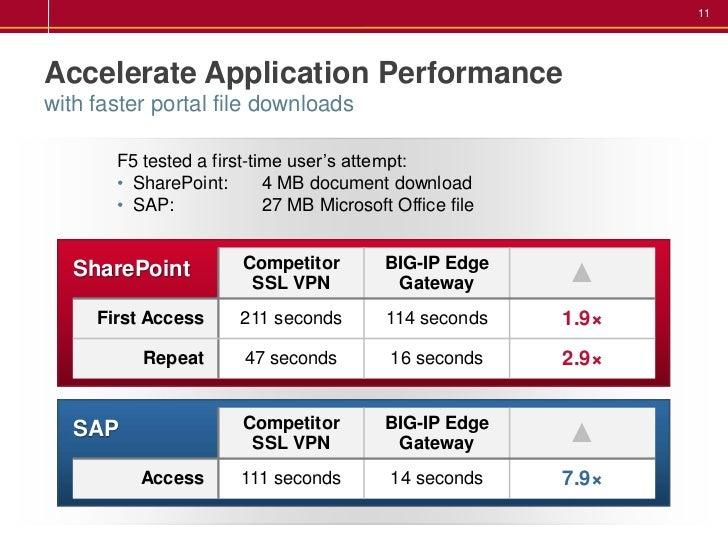 F5-BigIP Edge gateway introduction