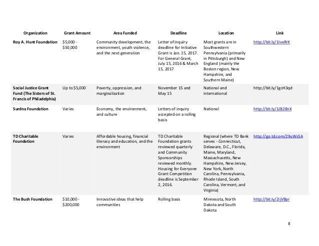 The Big List of Community Action Grants