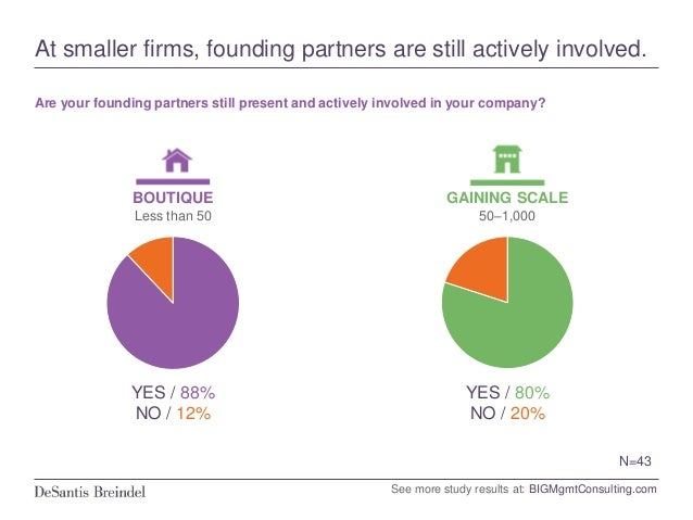 Not surprisingly, small firms fear a partner's departure the most. If the founding partners were to leave your firm, how m...