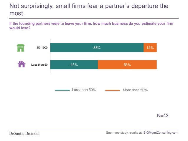 Smaller firms are more dependent on the reputation of their founding partners. Given the risks, establishing a strong poin...