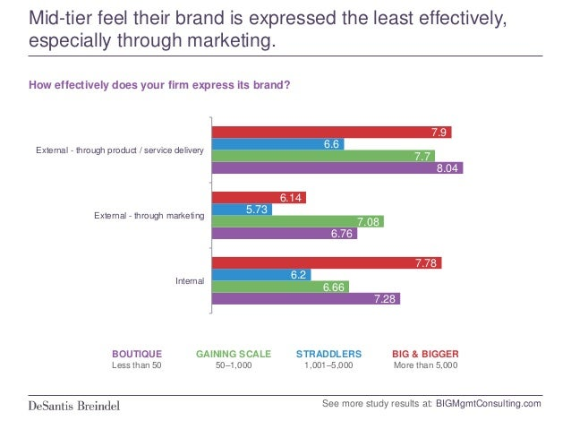 Marketing respondents focused on attributes that are more outwardly focused. Marketing Collaborative Client-focused Result...